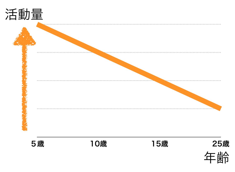 年齢と活動量のグラフ